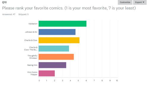kelci crawford survey results 2018